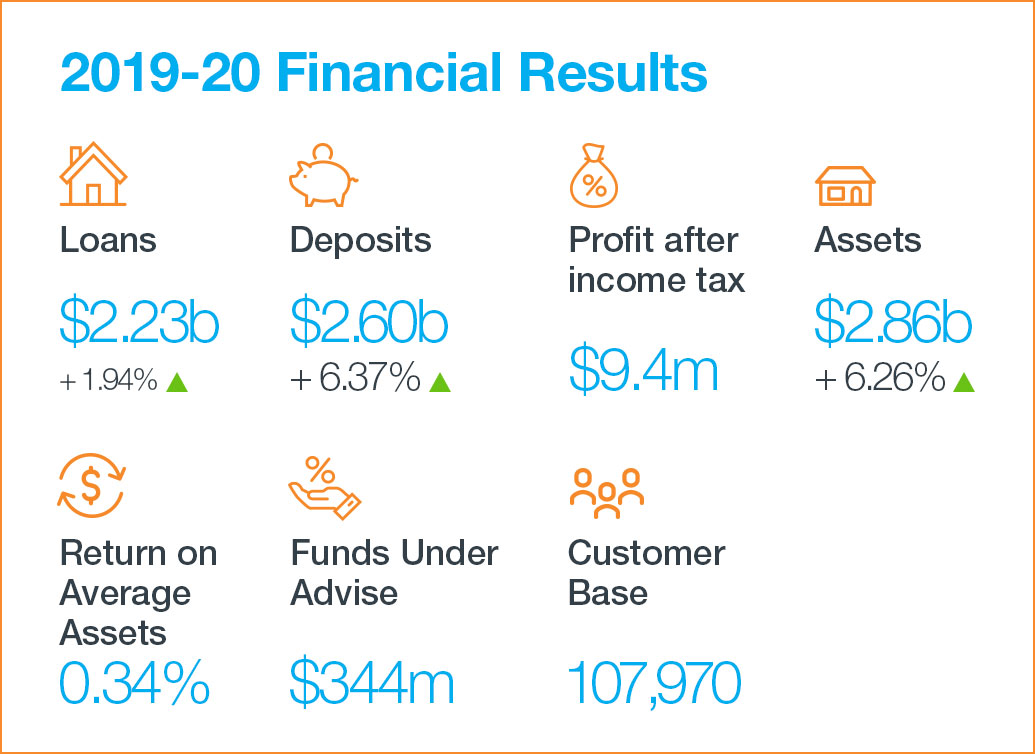Bank First Financial Results 2019/20
